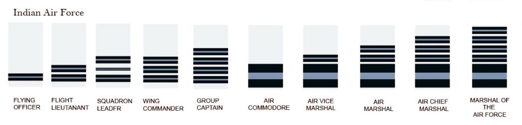 Indian Air Force Ranks